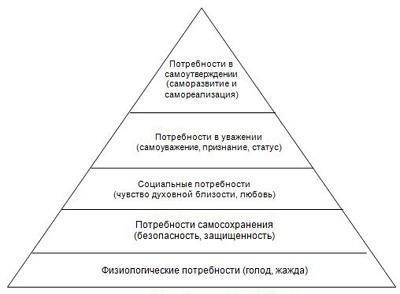 http://www.repiev.ru/im/Maslow-Pyramid.jpg