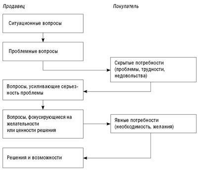 http://www.repiev.ru/im/SPIN-Diagram.jpg